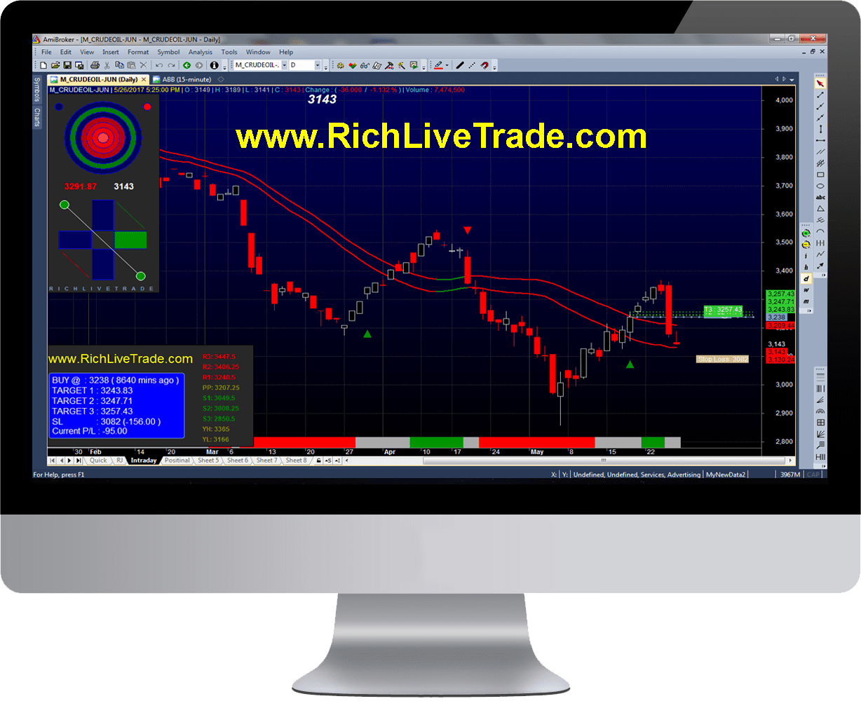 100% Profit Best Buy Sell Signal Intraday NSE MCX Software